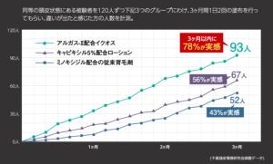アルガス2グラフ